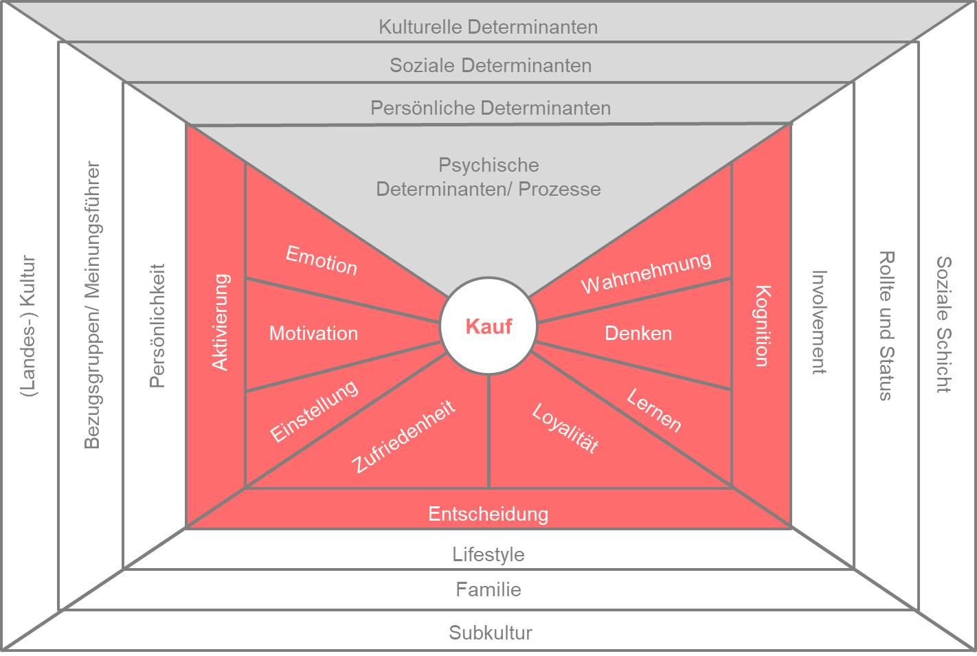 Schalenmodell des Konsumentenverhaltens