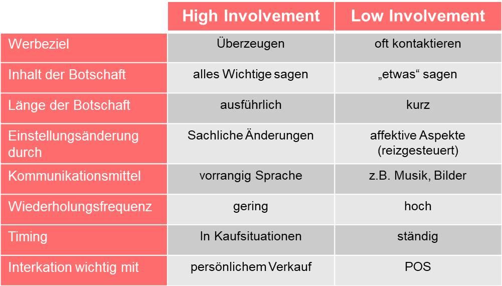 Charakteristika High & Low Involvement