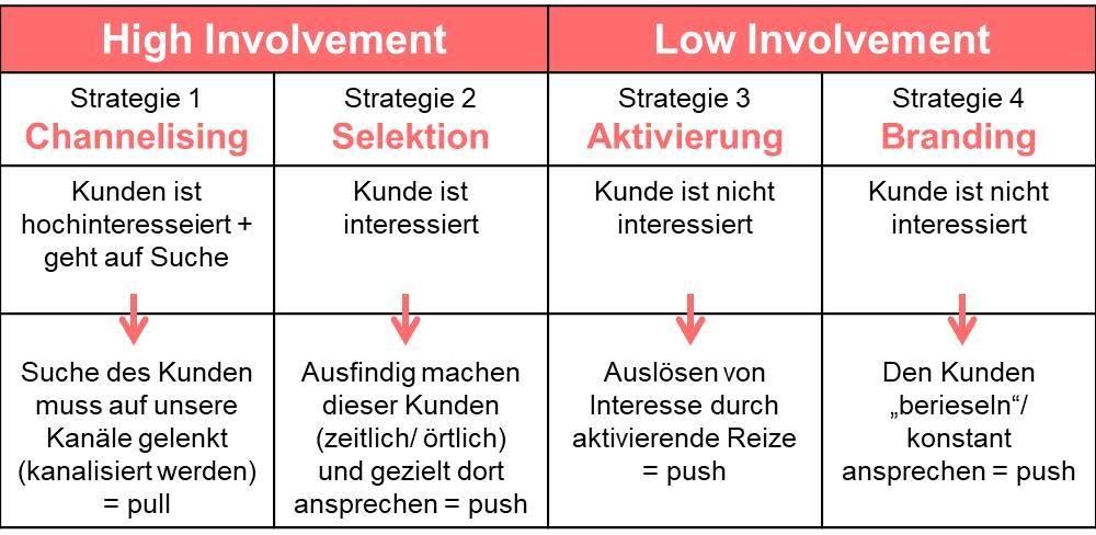 Strategien nach Lachmann