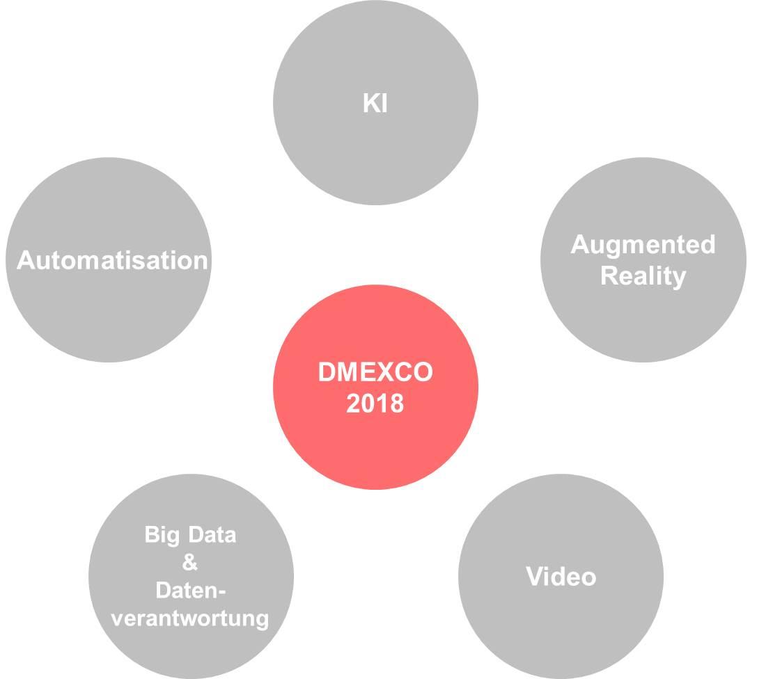 Top 5 Themen DMEXCO 2018