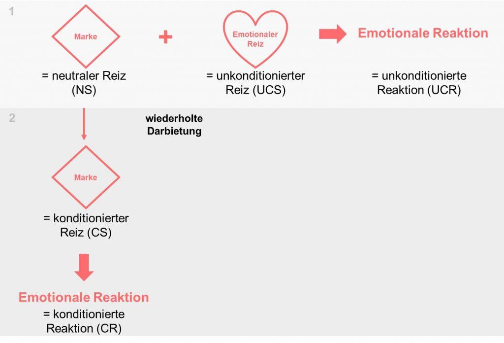 Prozess emotionale Konditionierung