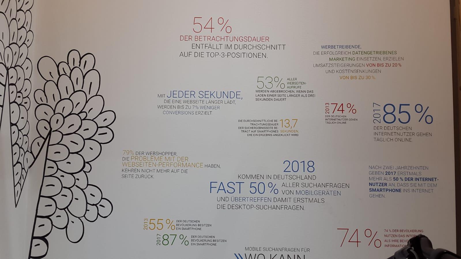 Fakten von Google DMEXCO 2018